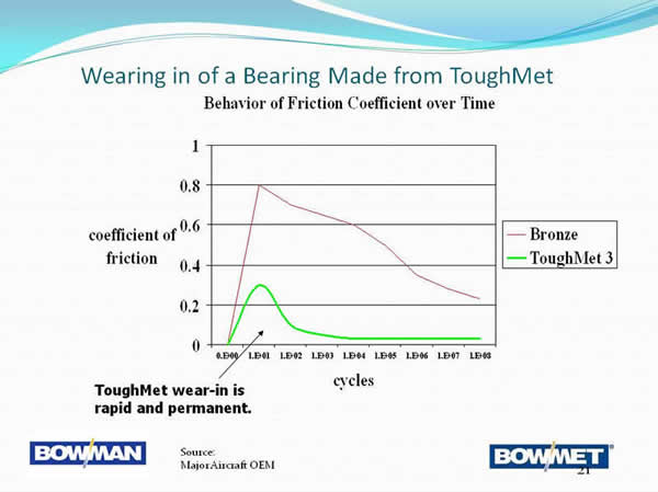 Bowman Bowmet Co-efficient Run In Graph.jpg