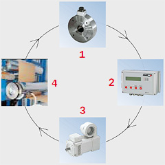 FMS Closed Loop Tension Control Image